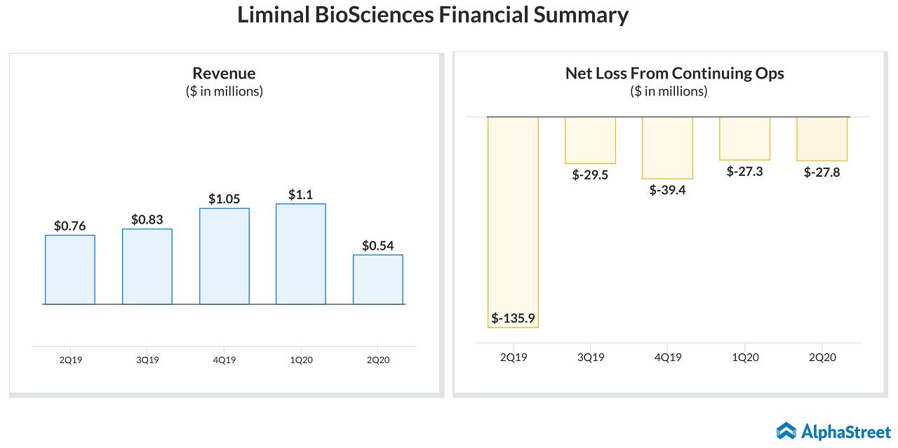 Liminal BioSciences (LMNL) 2Q20 Financial Summary