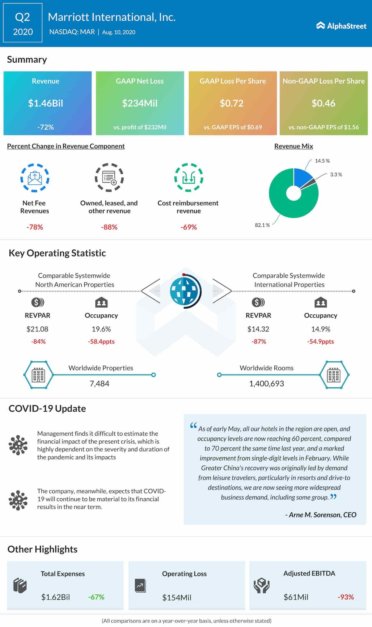 Marriott International Q2 2020 Earnings Infographic