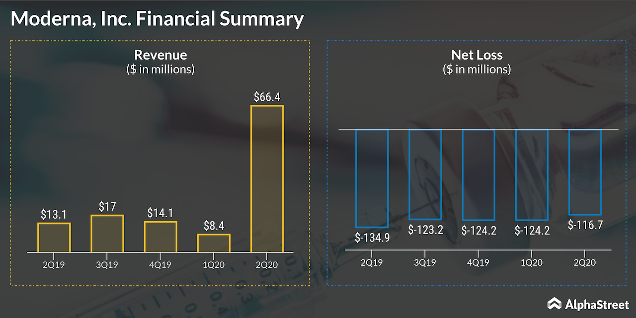 Moderna Inc earnings Q2.