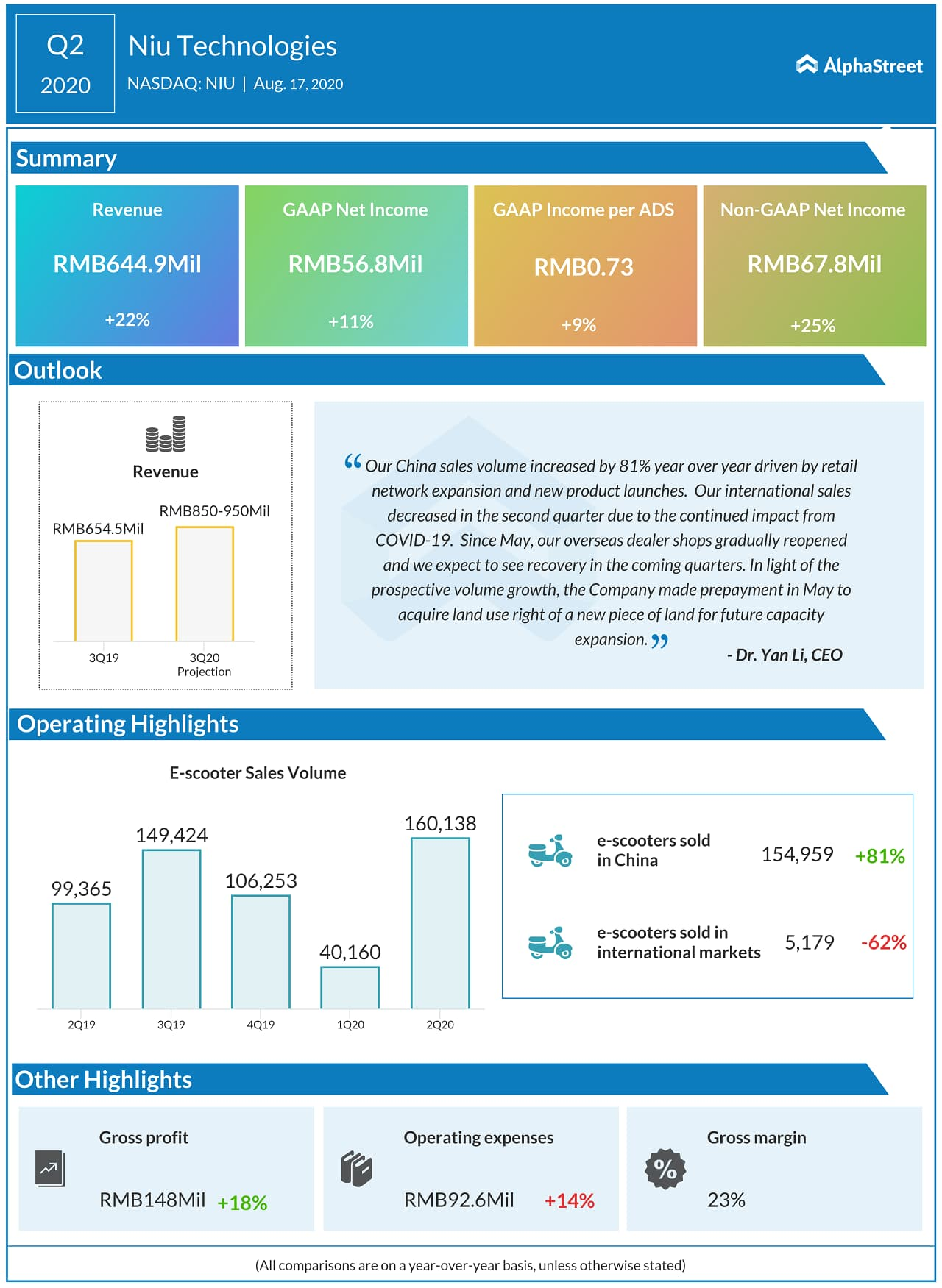 Niu Technologies (NIU) Q2 2020 Earnings Infograph