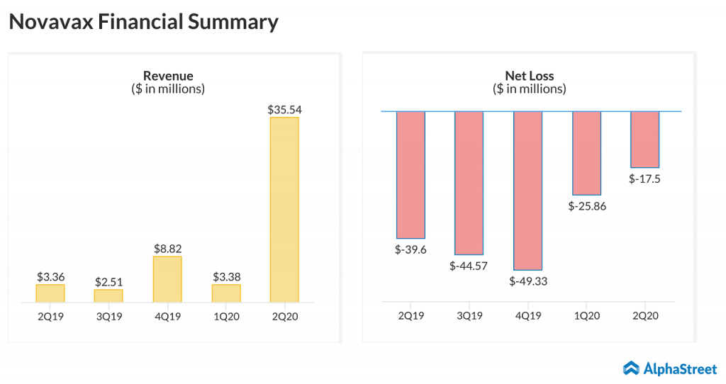 Novavax (NVAX) Q2 2020 earnings - financial summary