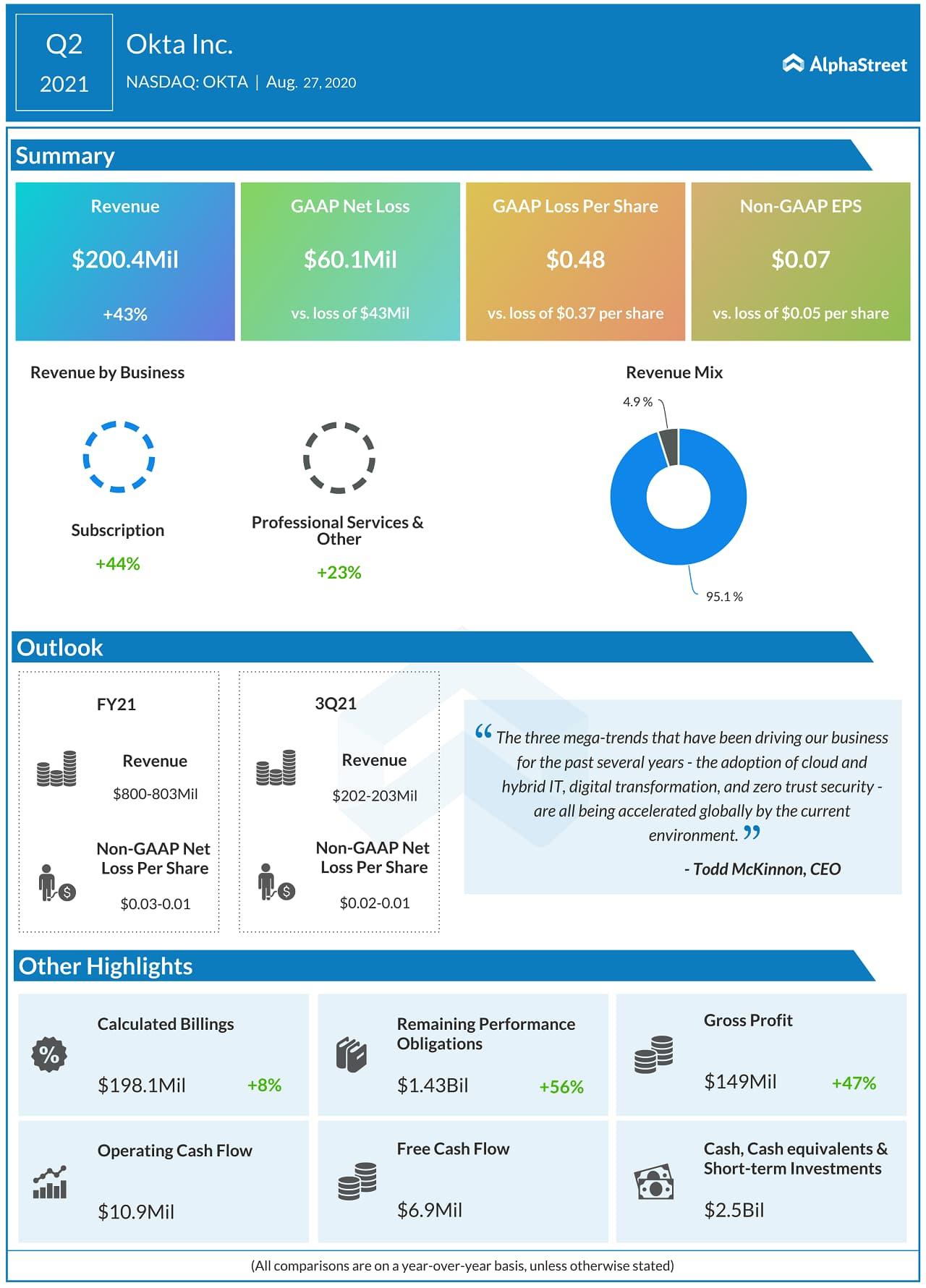 OKTA Q2 2021 Earnings Infograph