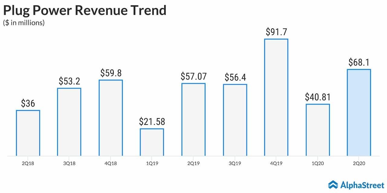 Plug Power Quarterly Revenue Trend