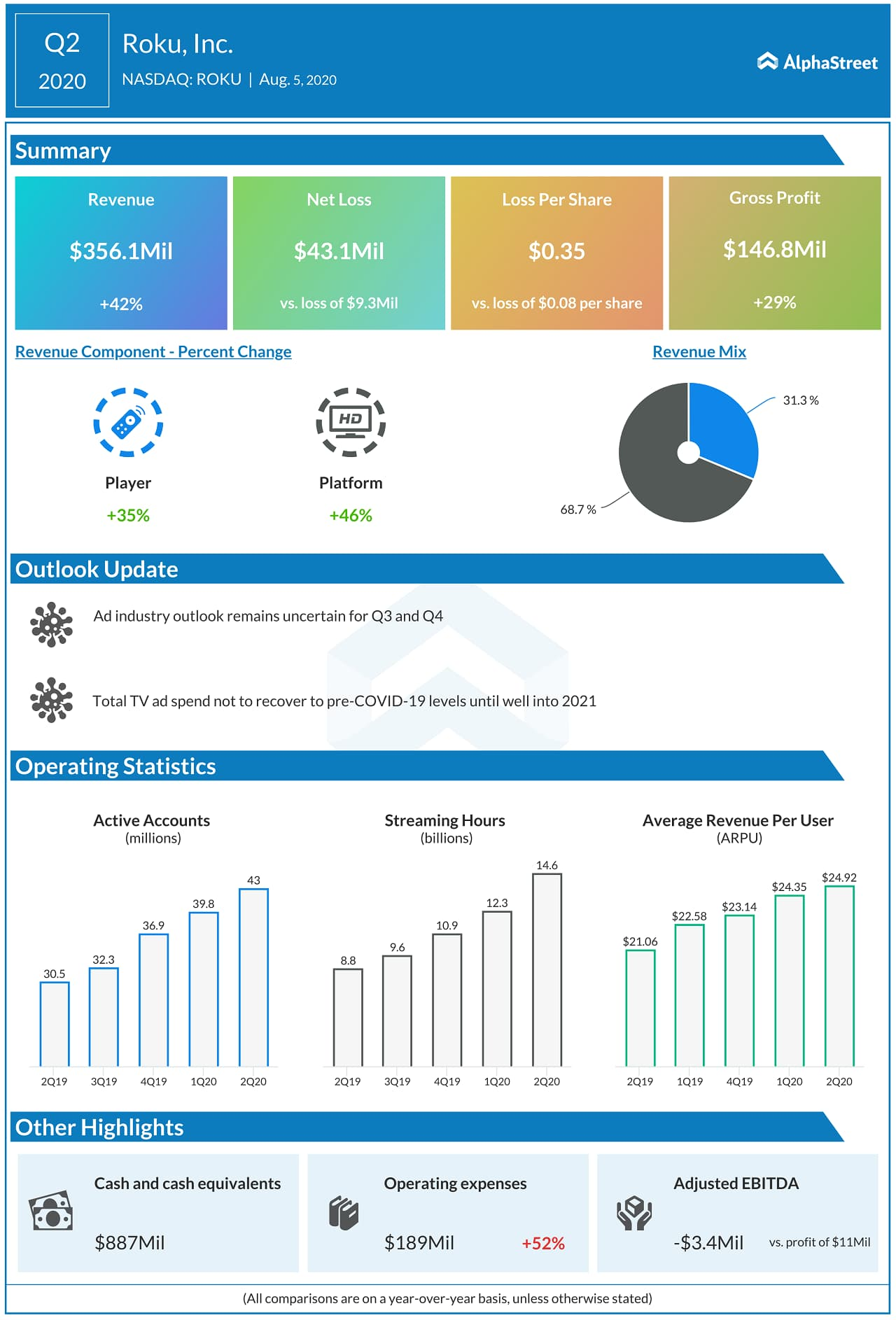 Roku Q2 2020 Earnings Infograph