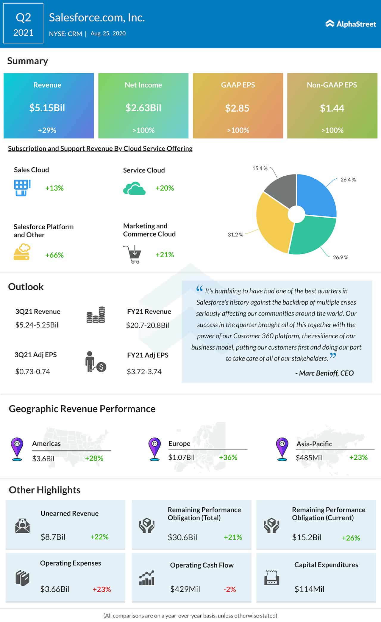 Salesforce Q2 2021 Earnings Infographic