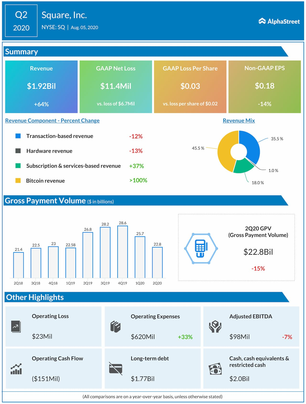 Square reports Q2 2020 earnings results