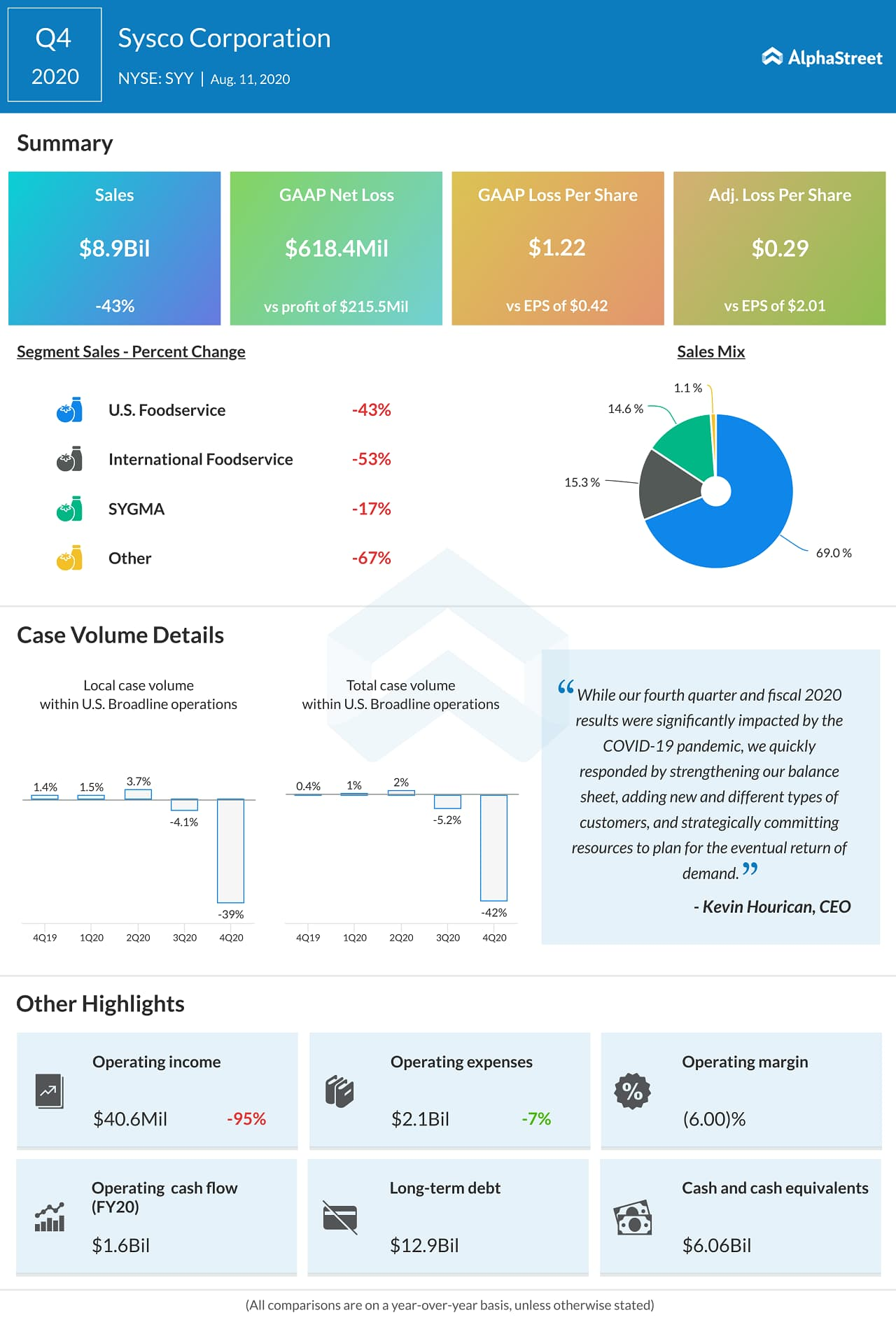 Sysco (SYY) Q4 2020 Earnings Infograph