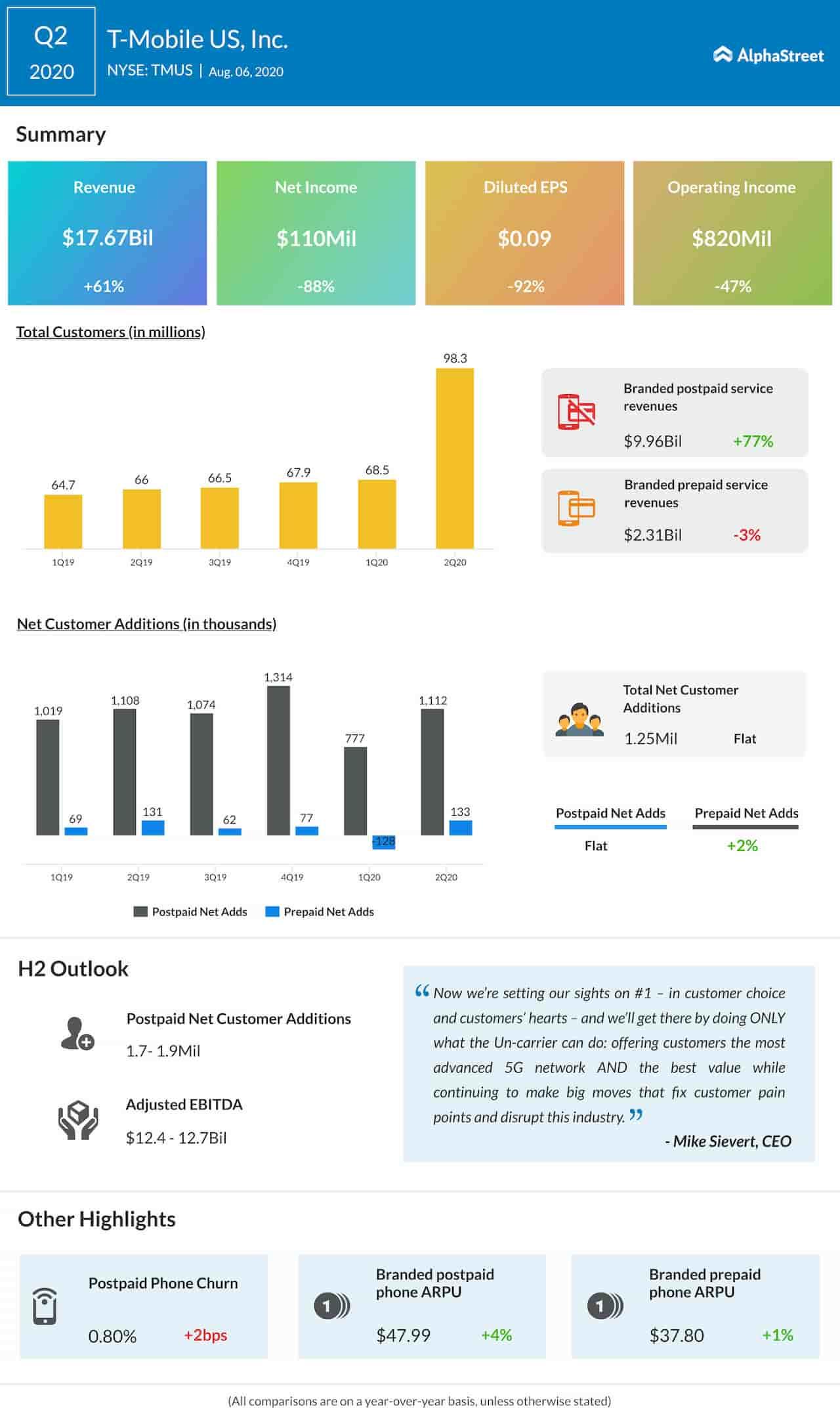 TMobile US Inc.  Q2 2020 Earnings Infographic