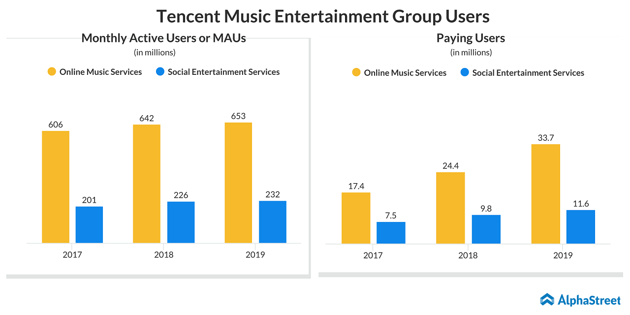 Tencent Music Entertainment Group (TME) MAUs and Paying Users Trend