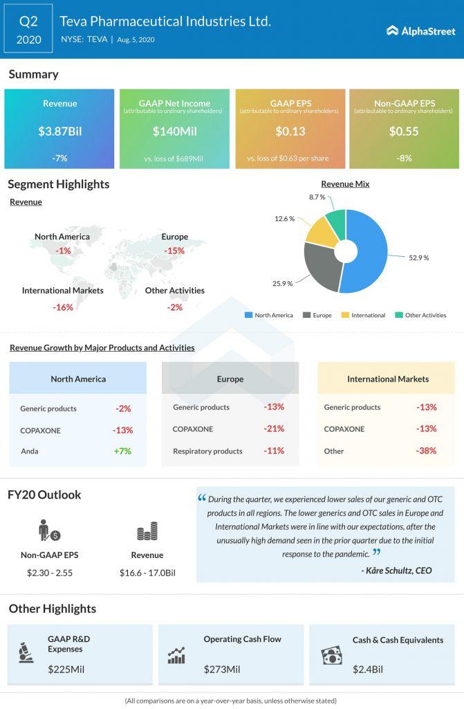 Teva Pharmaceuticals (TEVA) Q2 2020 Earnings Infograph