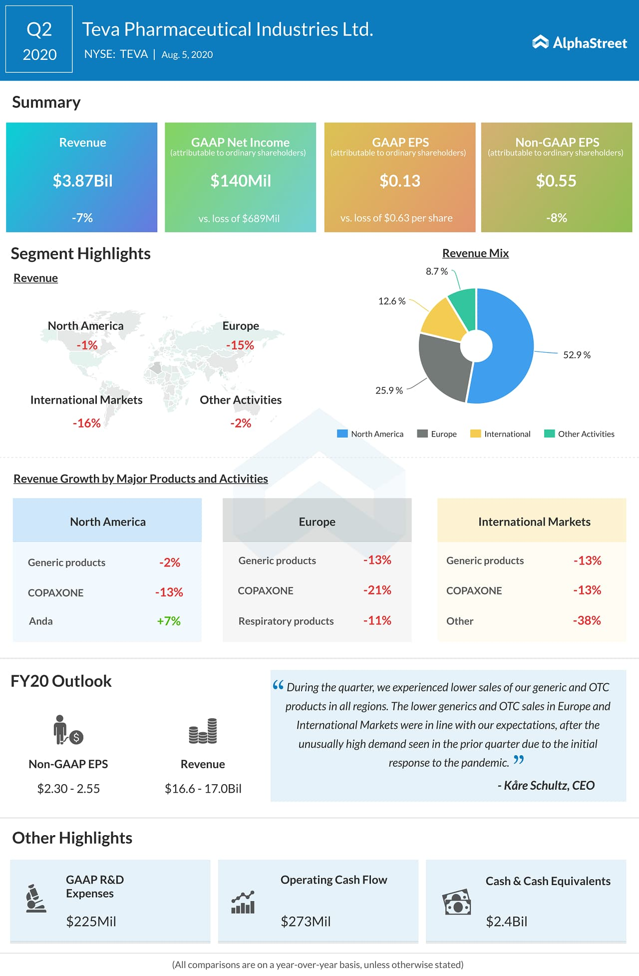 Teva Pharmaceuticals (TEVA) Q2 2020 Earnings Infograph
