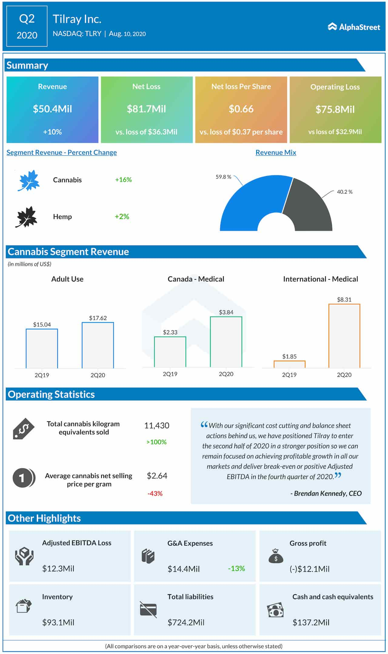 Tilray Q2 2020 Earnings Infographic
