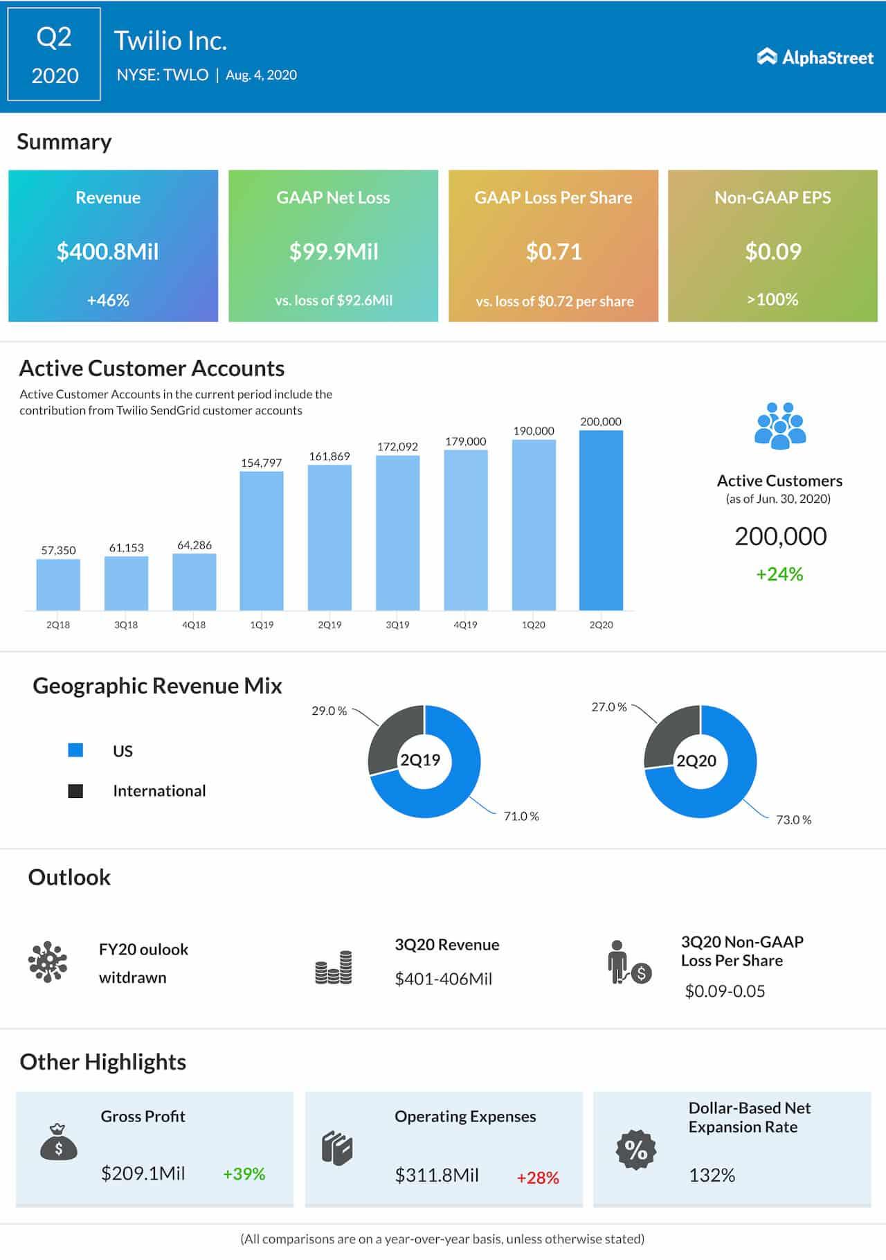Twilio Q2 2020 Earnings Infographic