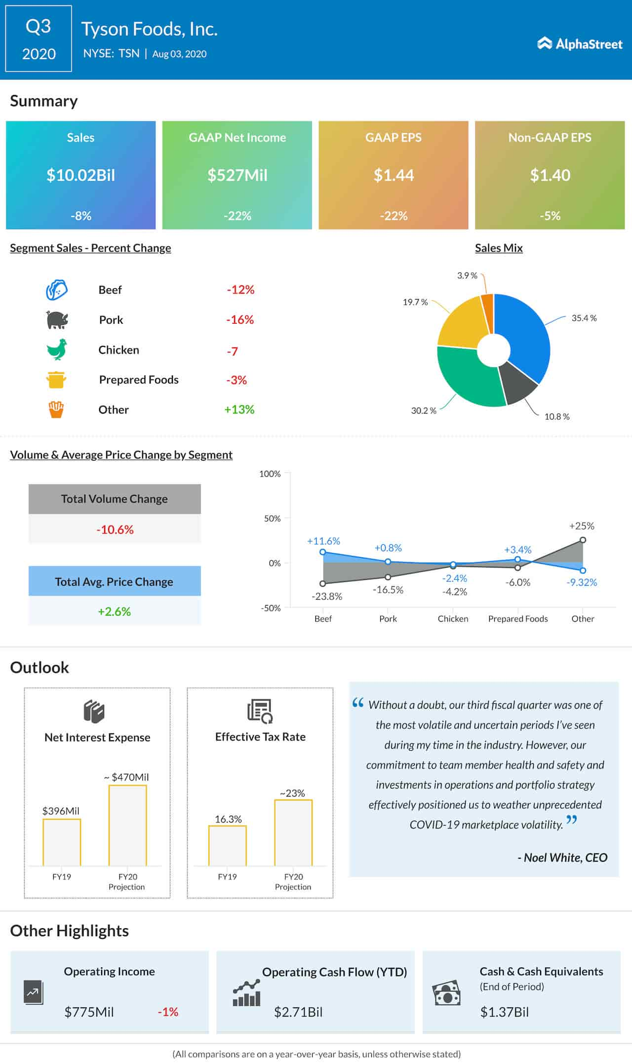 Tyson Foods Q3 2020 Earnings Infographic
