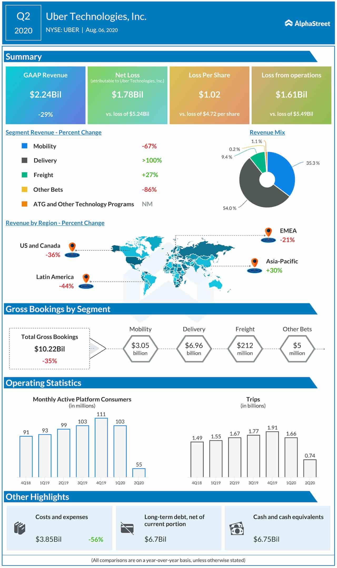 Uber Technologies Q2 2020 Earnings Infographic