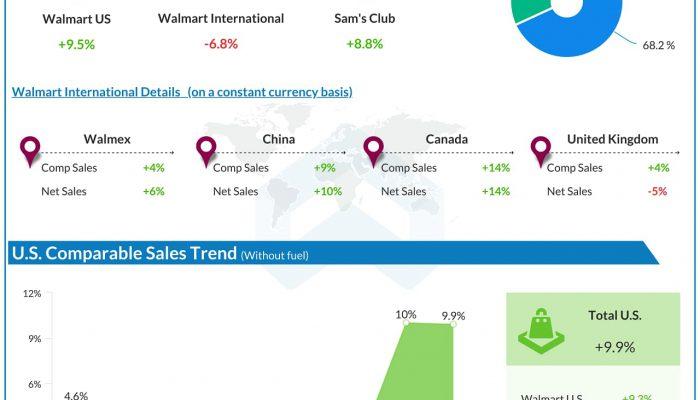 Walmart (WMT) Q2 2021 Earnings AlphaGraph