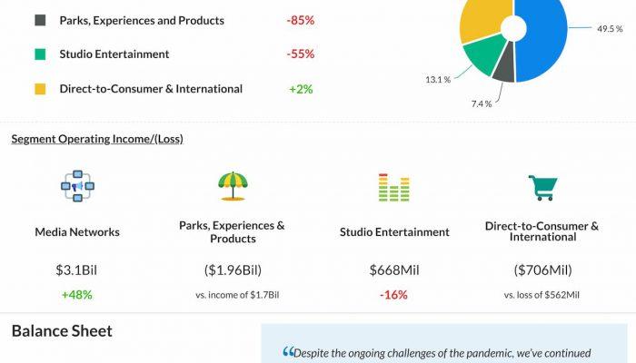 Walt Disney reports Q3 2020 earnings results