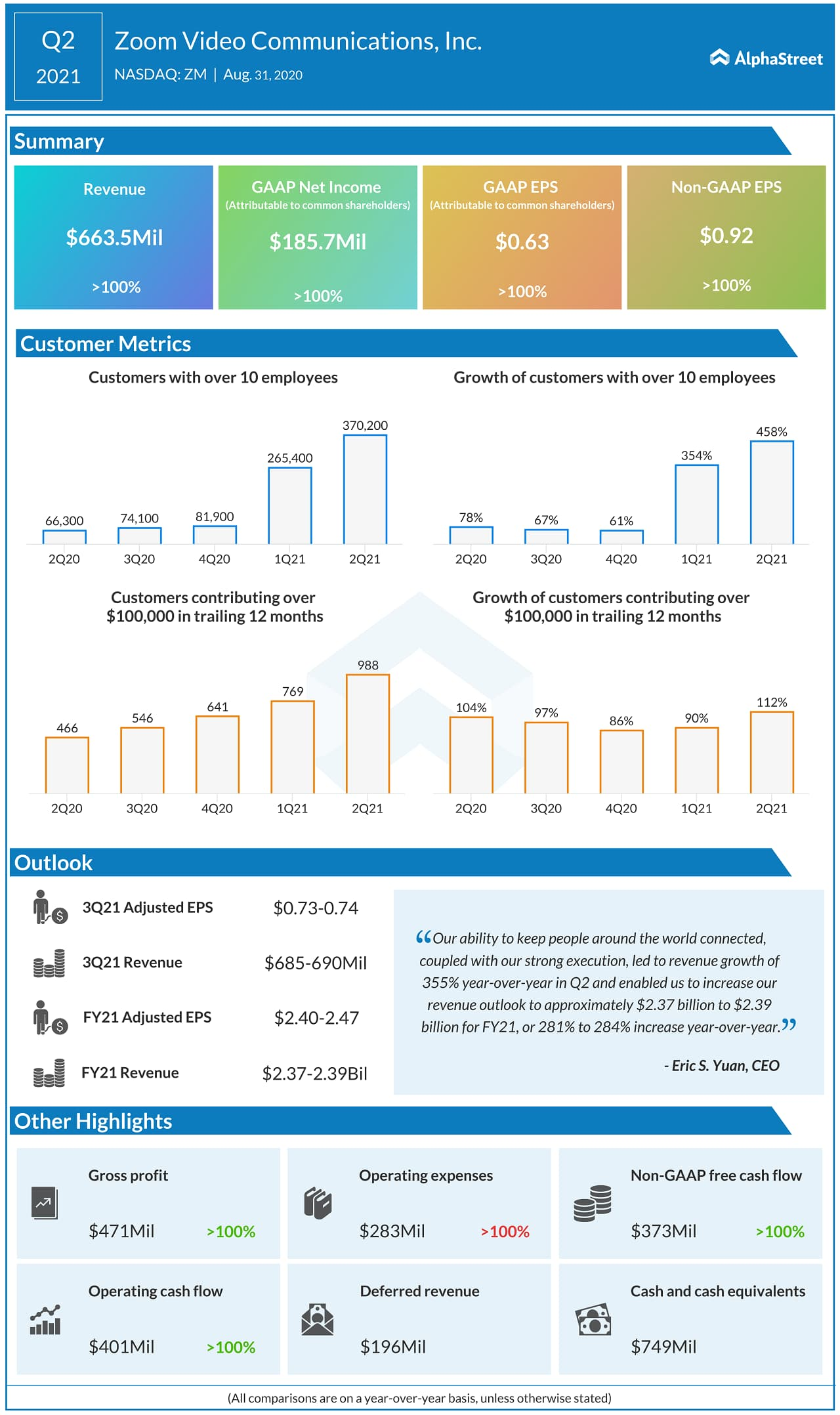 Zoom Video Communications (ZM) Q2 2021 Earnings Infograph