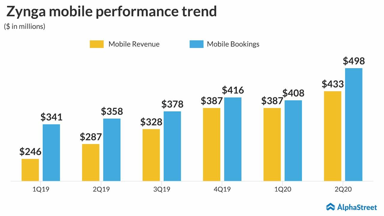 Zynga Q2 2020 Mobile Performance Trend