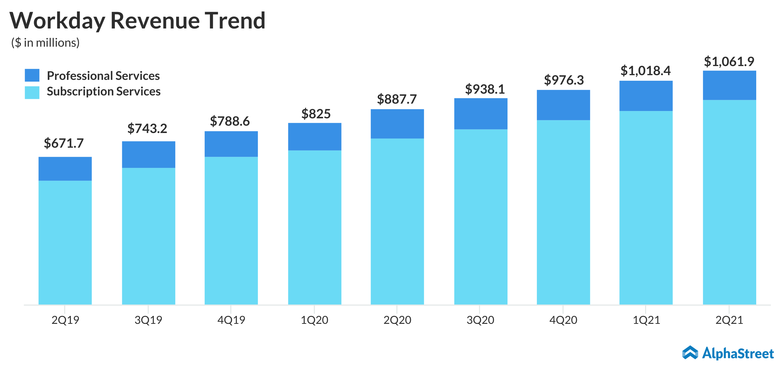 workday Q2 2021 earnings