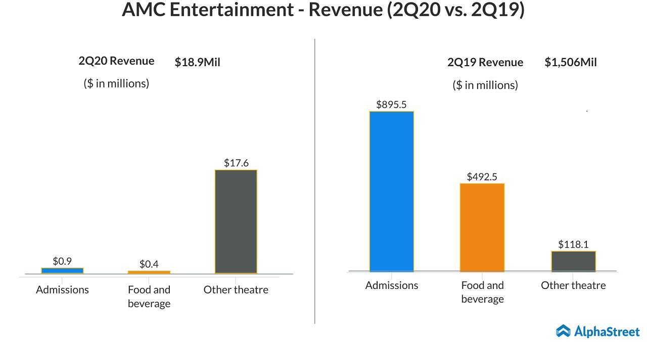 AMC Entertainment (AMC) Q2 2020 revenue