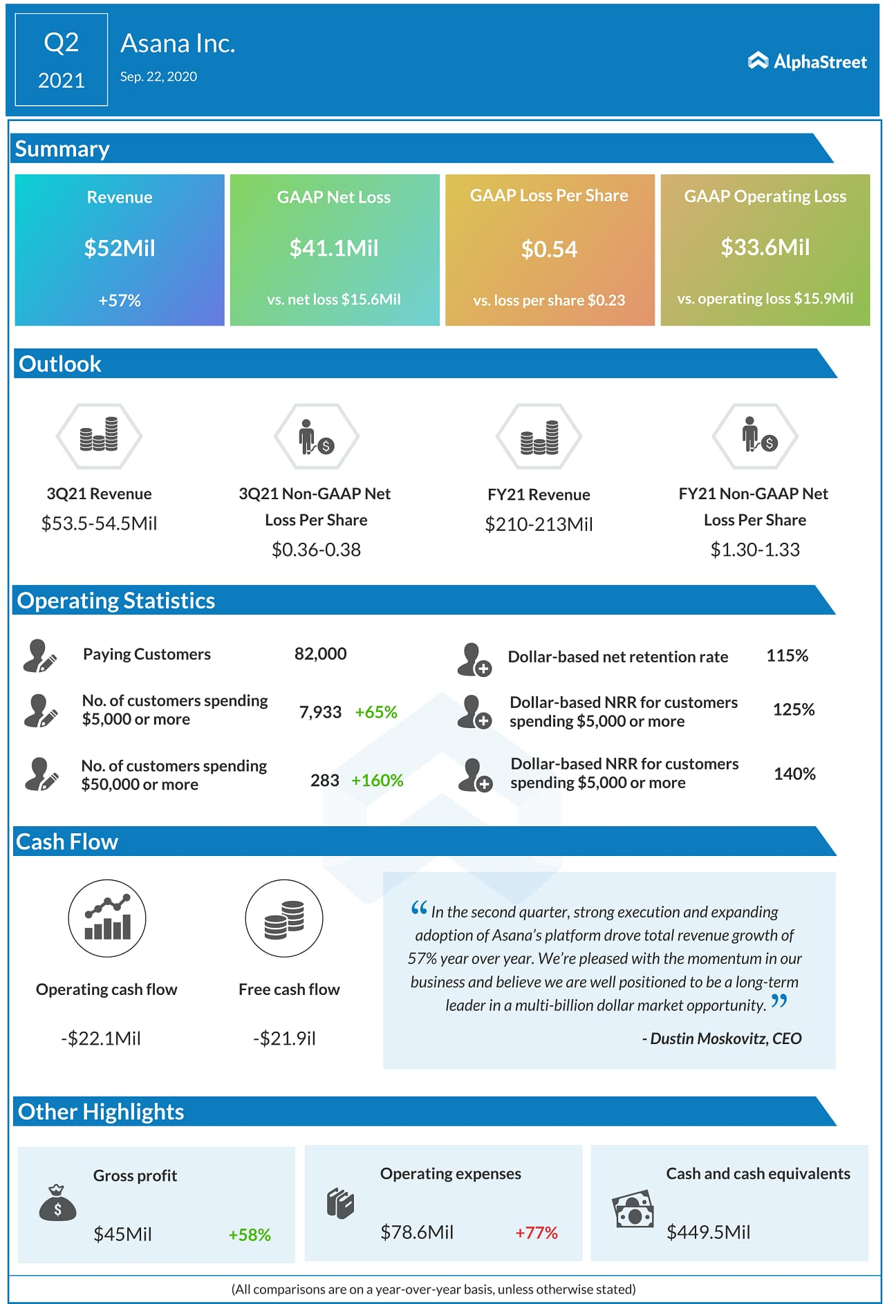 Asana (ASAN) IPO - Q2 2021 Earnings Infograph