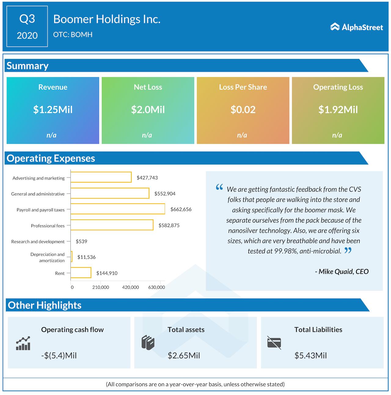 Boomer Holdings Q3 2020 earnings