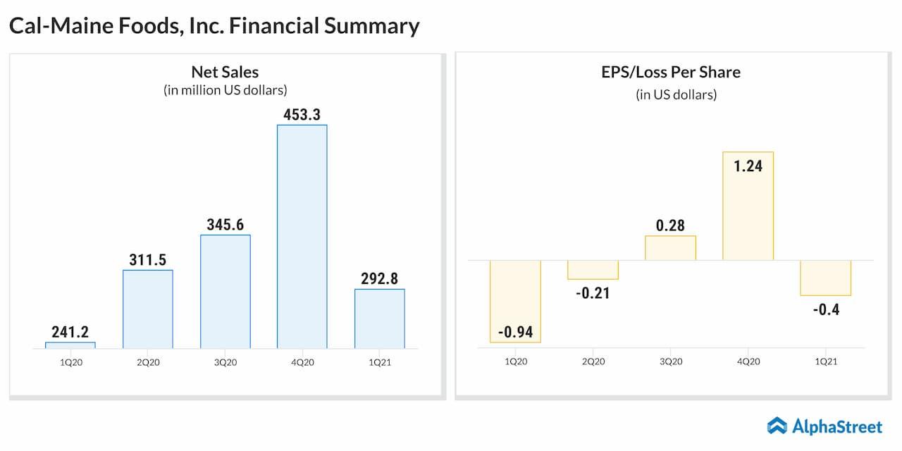 Cal-Maine Foods (CALM) Quarterly Financial Summary