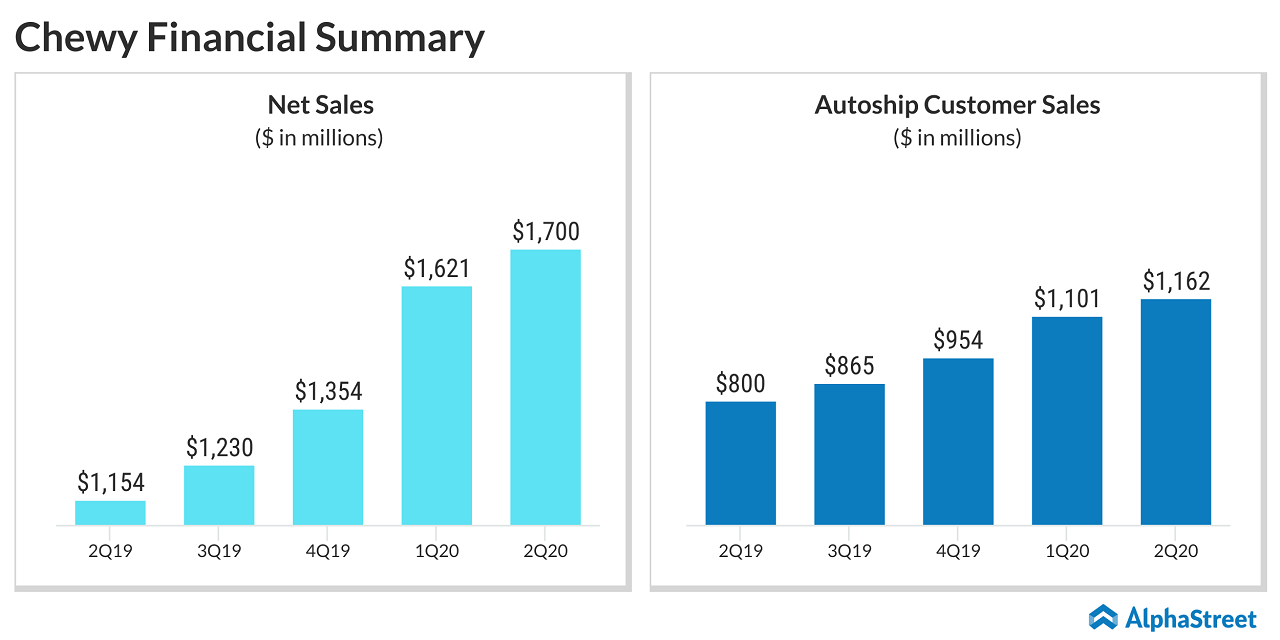 Chewy (CHWY) Q2 2020 Financial Summary