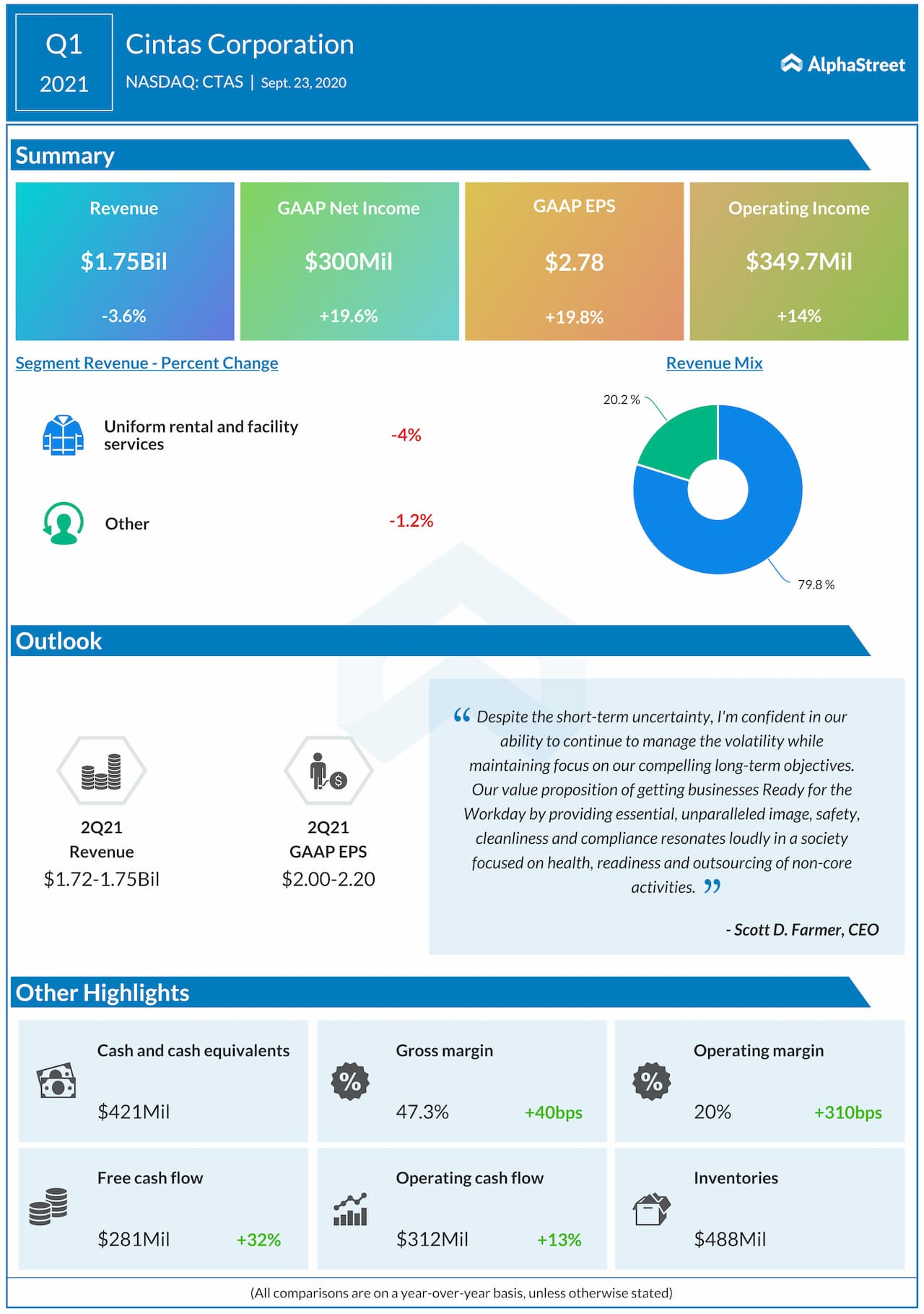 Cintas reports Q1 2021 earnings results