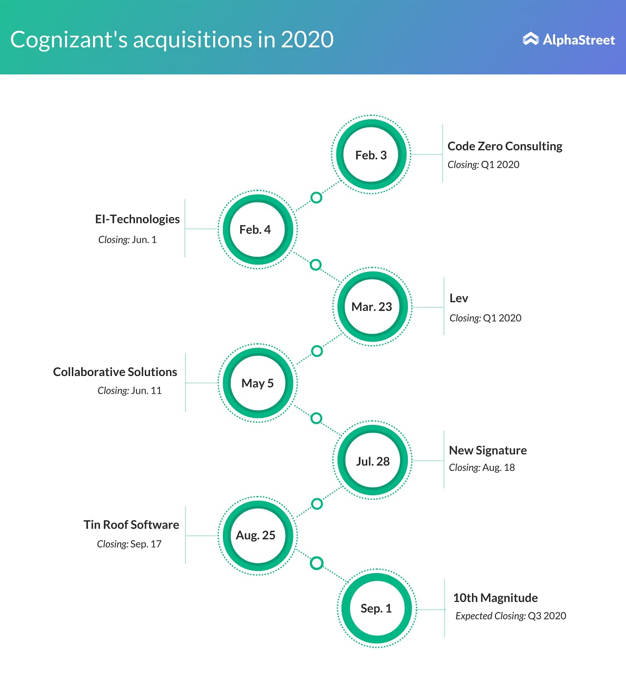 Cognizant Technology Solutions (CTSH) Acquisitions in 2020