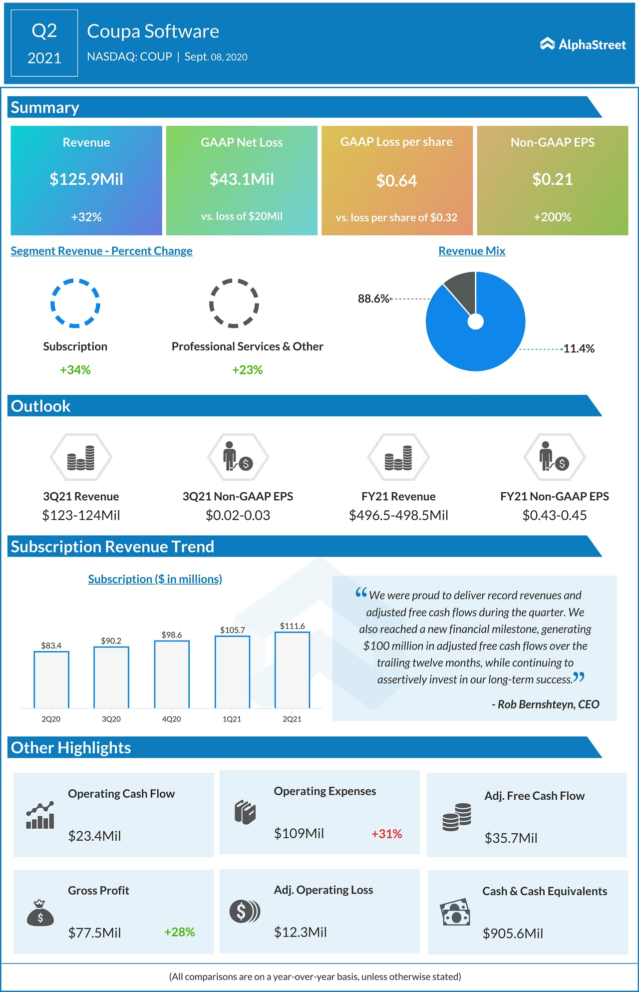 Coupa Software (COUP) Q2 2021 Earnings Infograph