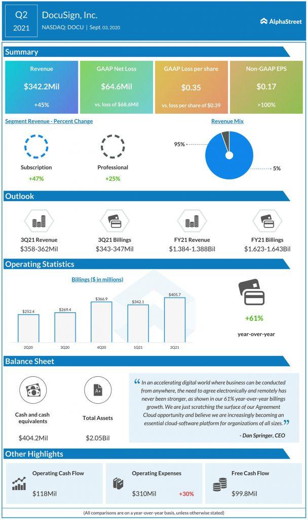DocuSign (DOCU) Q2 2021 Earnings Infograph