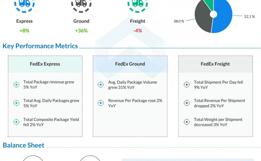 FedEx (FDX) Q1 FY21 Earnings Infograph