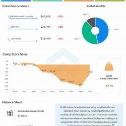 GameStop-2Q-2020-earnings-infographic