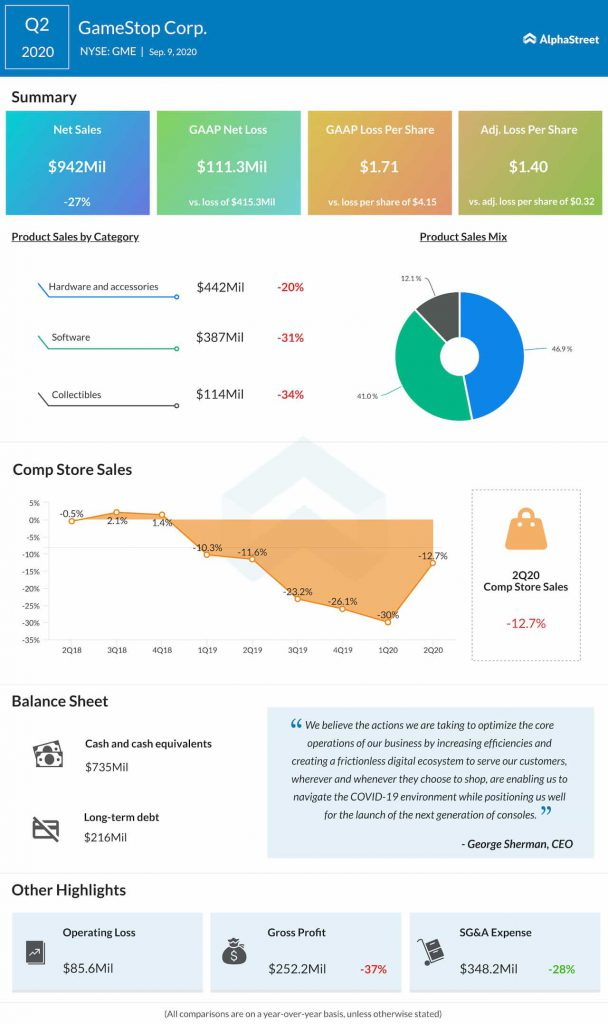 GameStop-2Q-2020-earnings-infographic