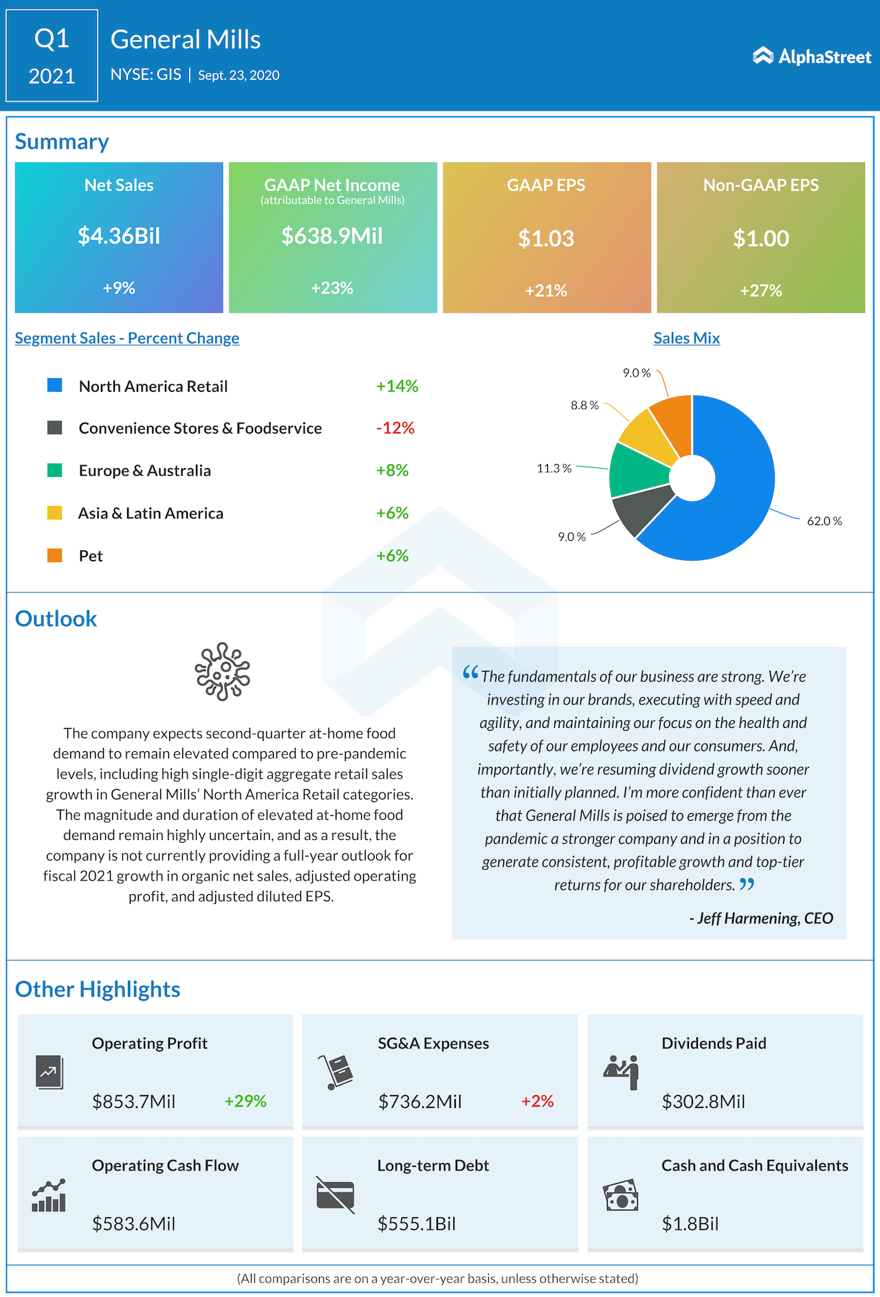 General Mills Q1 2021 earnings