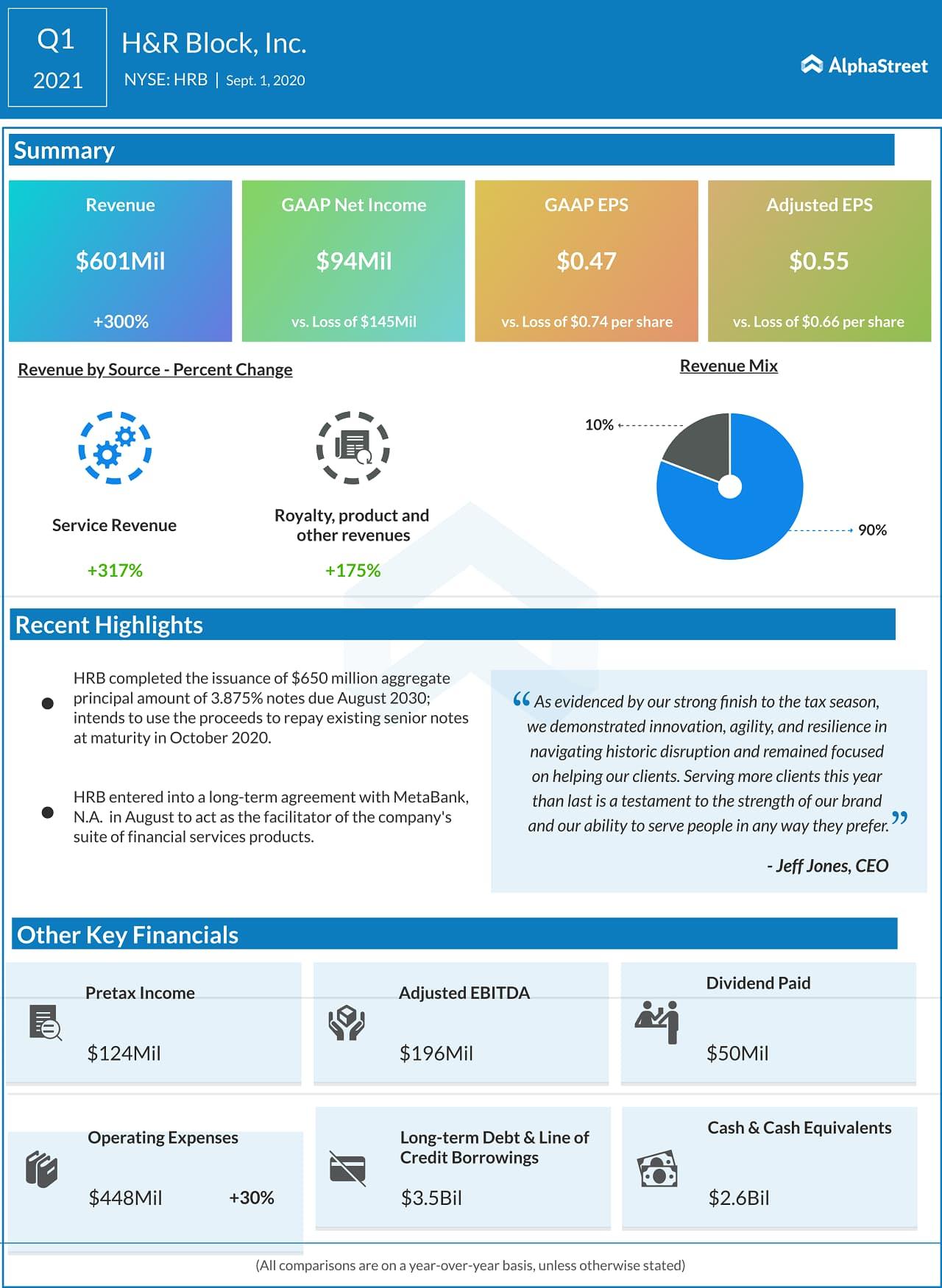 H&R Block (HRB) Q1 2021 Earnings Infograph