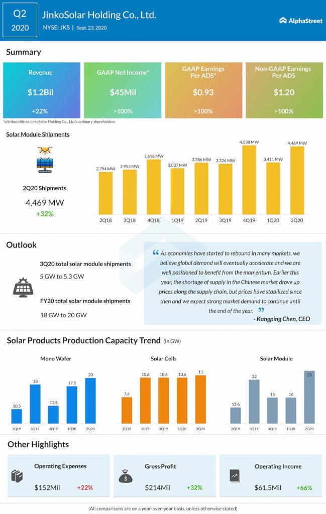 JinkoSolar reports Q2 2020 earnings results