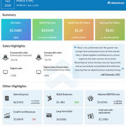 Macy's Q2 2020 earnings infographic.