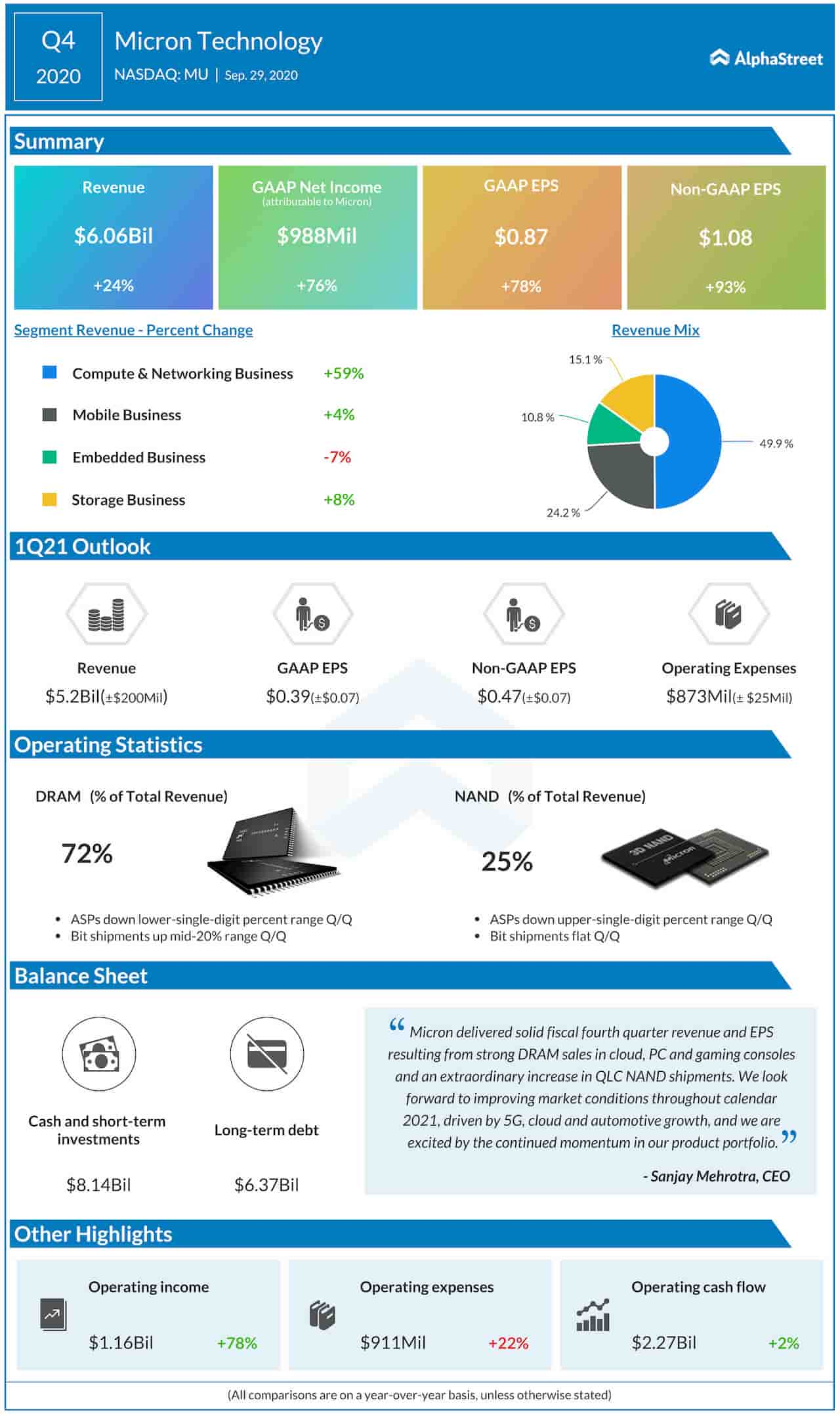 Micron Q4 2020 earnings infographic