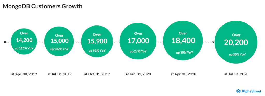 MongoDB customer growth Q2