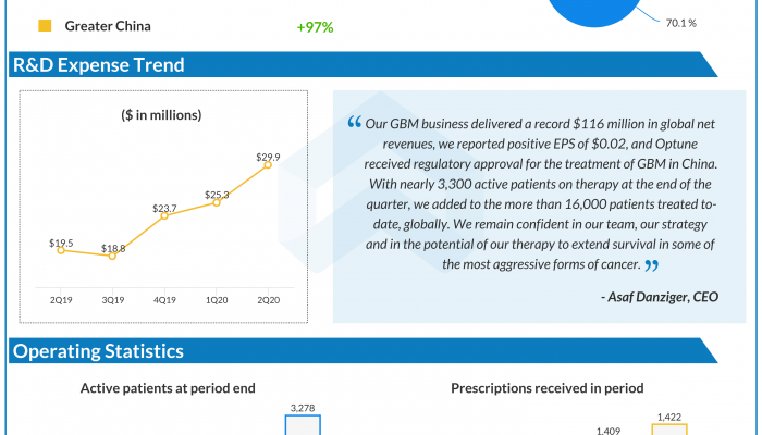 Novocure Q2 2020 earnings