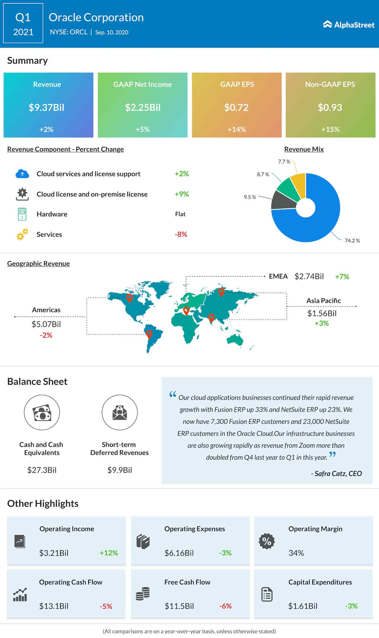 Oracle Corporation Q1 2021 Earnings Infographic