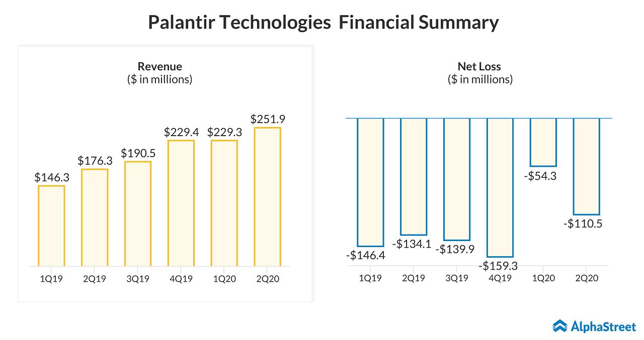 Palantir Technologies (PLTR) IPO through direct listing