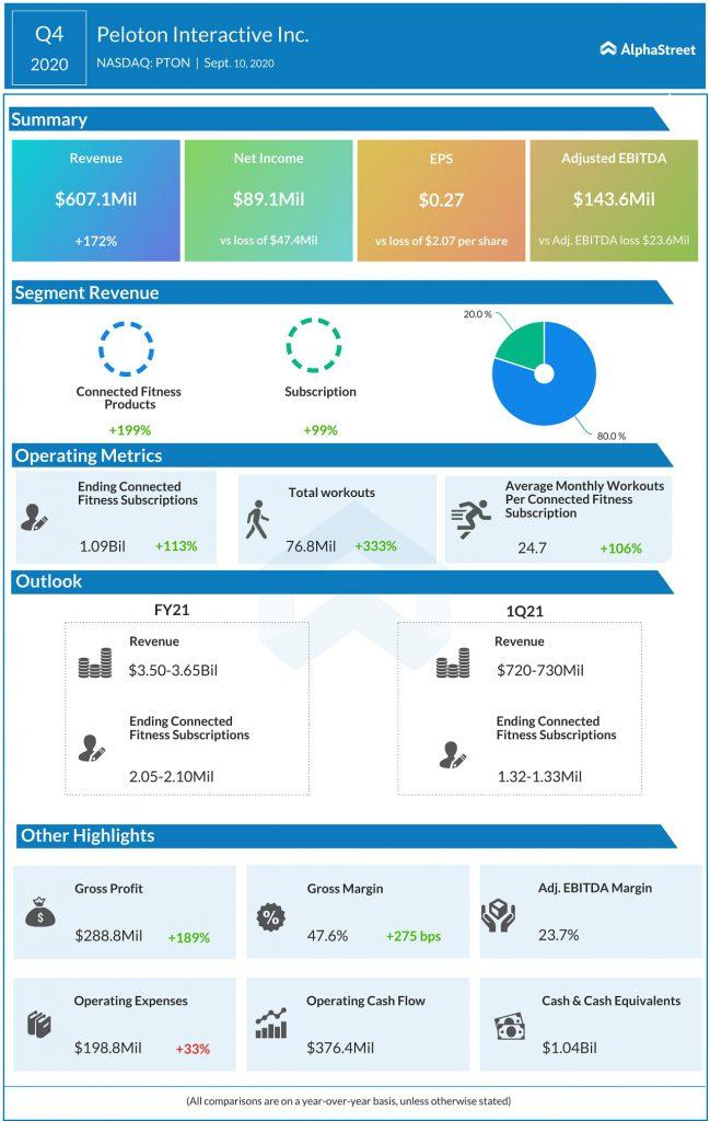 Peloton Interactive (PTON) Q4 2020 Earnings Infograph