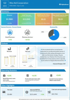 Rite Aid (RAD) Q2 2021 Earnings Infograph
