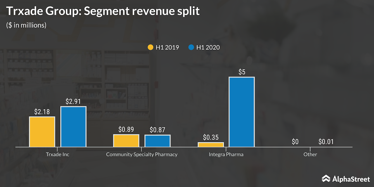 Trxade group segment revenue