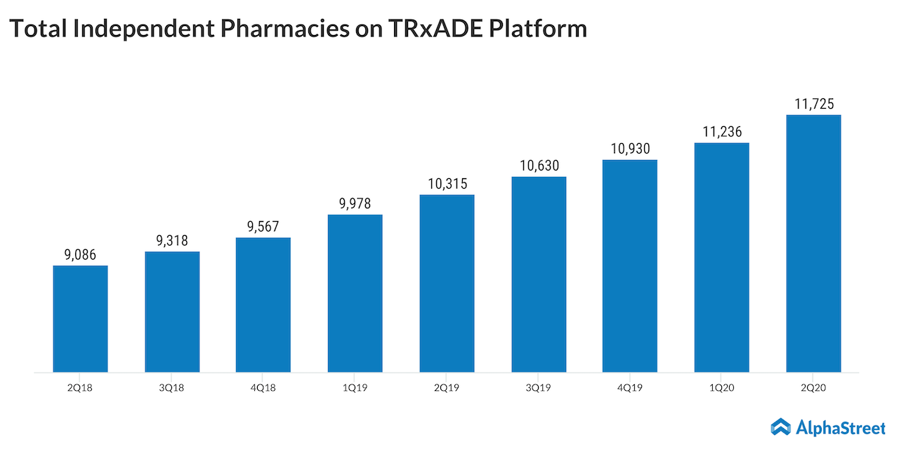 Trxade pharmacies count