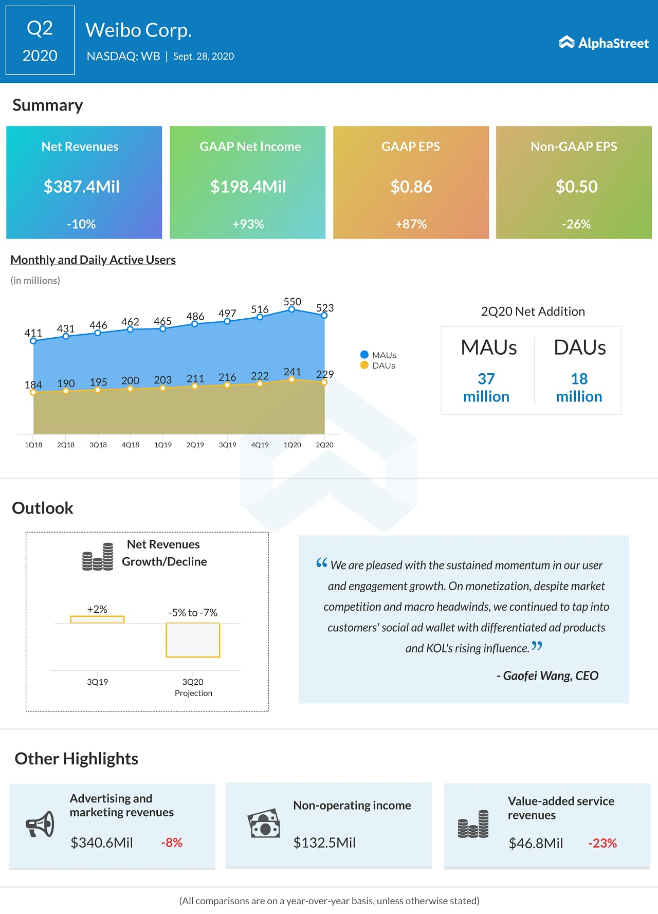 Weibo (WB) Q2 2020 Earnings Infograph